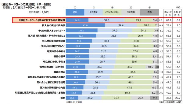 銀行カードローンに不満を持っているユーザーは7%以下