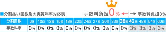 分割払い回数別の実質年率対応表