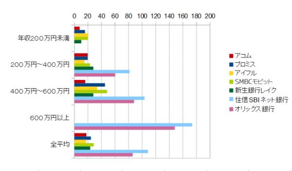 「利用者データ700件から見る、各社の貸付平均額とその比較」より。
