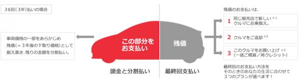 トヨタ自動車公式HP:「残価設定型ローン」