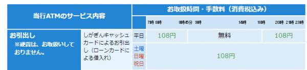 滋賀銀行ATM利用手数料