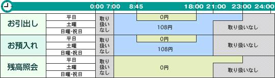 セブン銀行ATM利用手数料