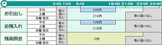 ローソンATM・E-netATM利用手数料