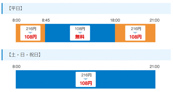 関東の地銀ATM利用手数料