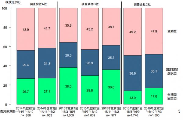 融支援機構の調査データ