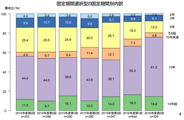 住宅金融支援機構の調査データ