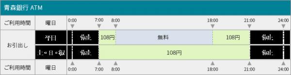 青森銀行ATM利用手数料