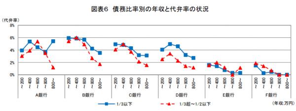 利用者の契約締結後1年間の代弁率