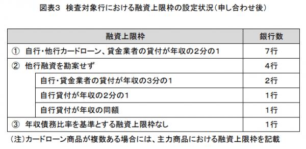 検査対象行における融資上限枠の設定状況