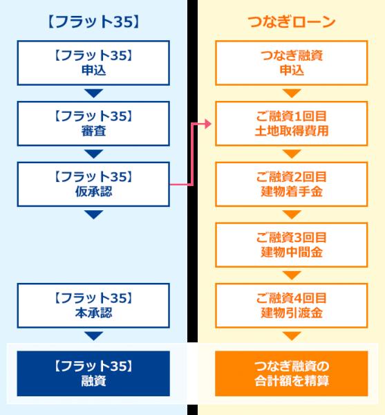 「フラット35」利用時の、つなぎ融資の基本の流れの一例