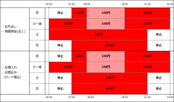 ローソン・E-netATM利用手数料