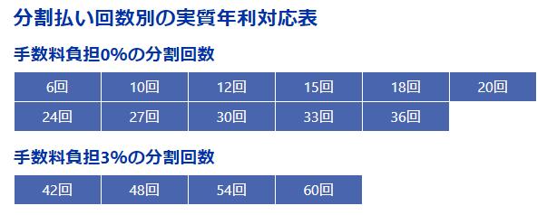 年利別の分割回数対応表