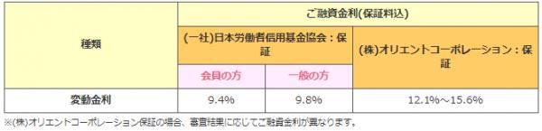 沖縄労働金庫公式HP