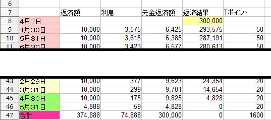 金利14.5%での計算例