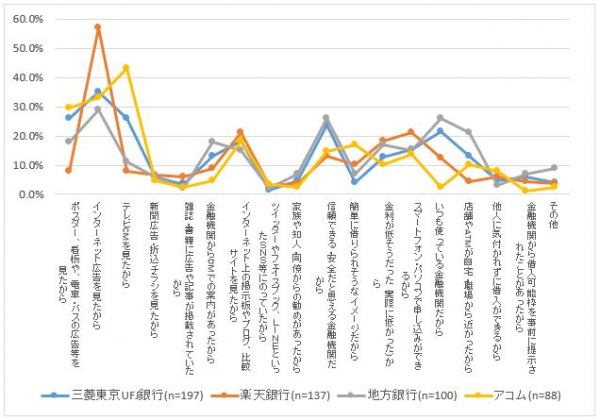 NTTデータ公式HPより(申し込み先を比較検討して選んだ方/単一選択)
