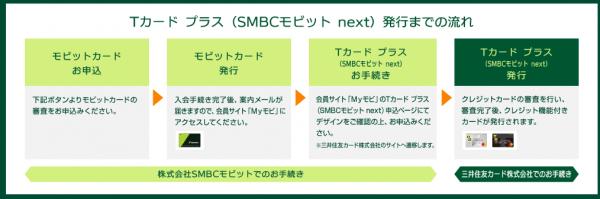 SMBCモビット公式HPより:発行までの流れ