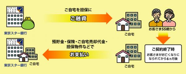 ▲東京スター銀行公式HPより