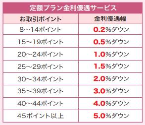 ★取引内容に基づく各カードローンの金利引き下げ条件(公式HPより)2