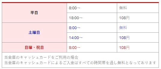 ★甲府信用金庫ATMの利用手数料(公式HPより)