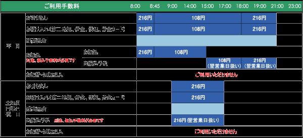 ★宮崎太陽銀行ATMで、南郷信用金庫のローンカードを使った場合の利用手数料(宮崎太陽銀行公式HPより)