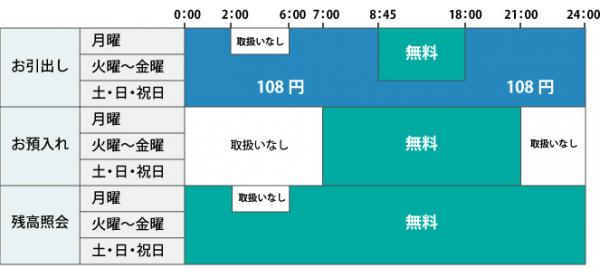 ★セブン銀行ATMの利用手数料