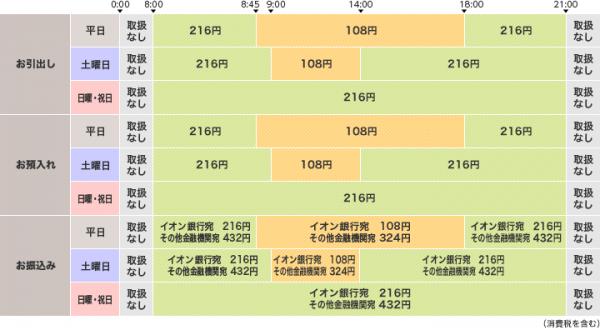 イオン銀行ATM手数料