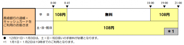長崎銀行ATMの利用手数料