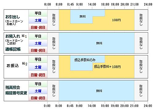 静岡中央銀行ATMの利用手数料