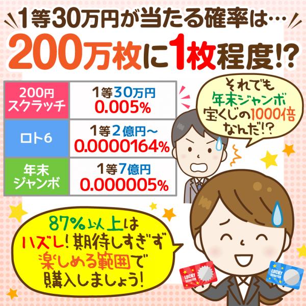 宝くじ 当たる 確率 「宝くじ」はたくさん買えば当たるのか?