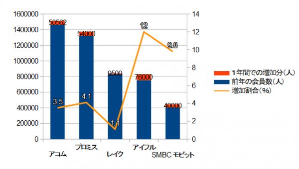 ここ1年間での会員の増加数・増加割合ともに大手消費者金融中トップ