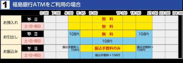 福島銀行ATMの利用手数料(画像は公式HPより)