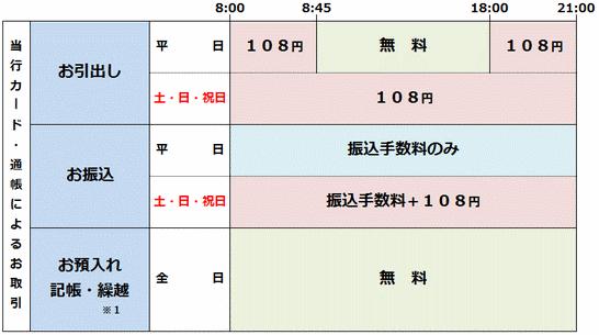 ATM利用手数料(神奈川銀行ATM・セブン銀行ATM共通)