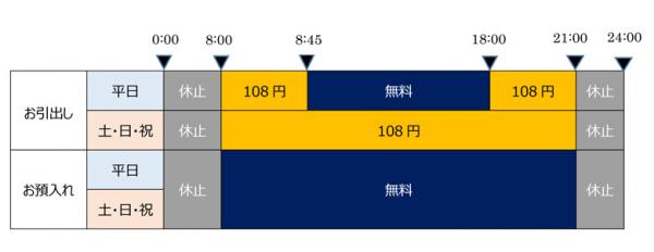 東和銀行ATMの利用手数料