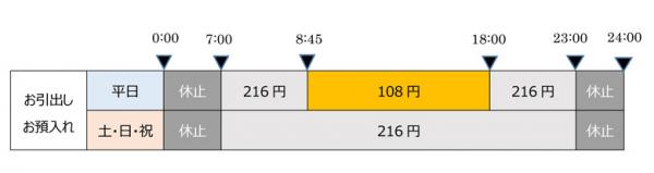 ローソン銀行、E-netATMの利用手数料