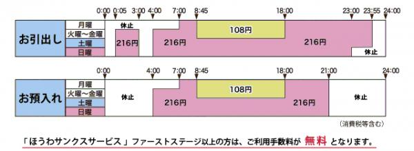 セブン銀行ATM・ローソン銀行ATMの利用手数料(画像は公式HPより)