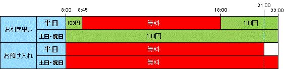 佐賀共栄銀行ATMの利用手数料(画像は同行公式HPより)