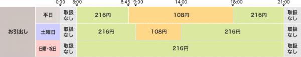 イオン銀行ATMの利用手数料