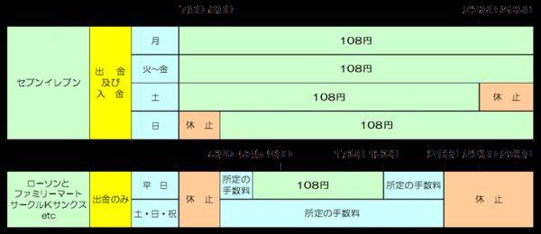 各コンビニATMの利用手数料(画像はきのくに信用金庫公式HPより)