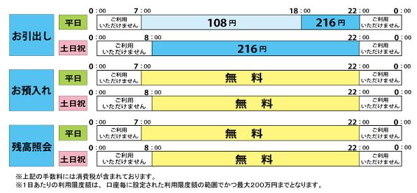 各コンビニATM利用手数料(画像は沖縄銀行公式HPより)