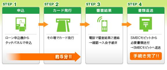 モビット公式HPより、来店申込時の契約の流れ。