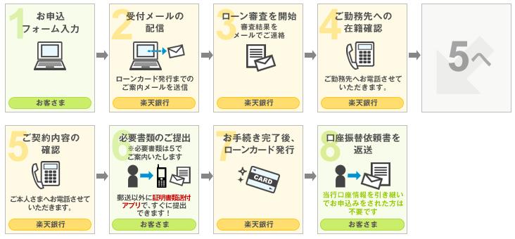 楽天銀行公式HPより 審査手順
