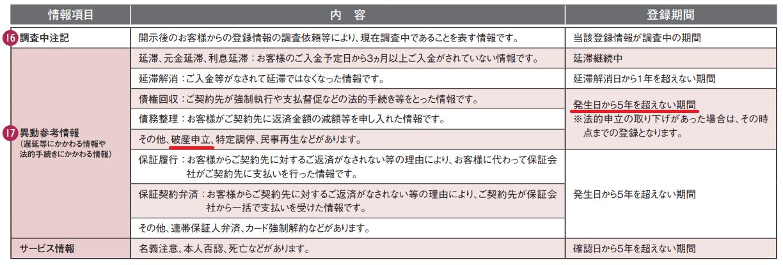 JICC(日本信用情報機構)公式HPより