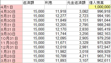 返済額15000円での計算結果