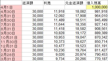 返済額30000円での計算結果