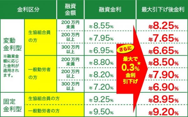 九州労働金庫「フリーローン(自由資金)」</a>の例