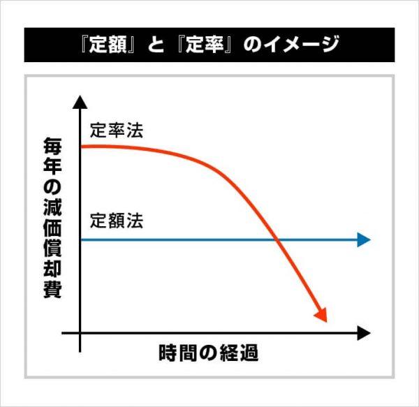「定額」と「定率」のイメージ
