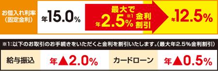 西日本シティ銀行「EZフリーローン」の例