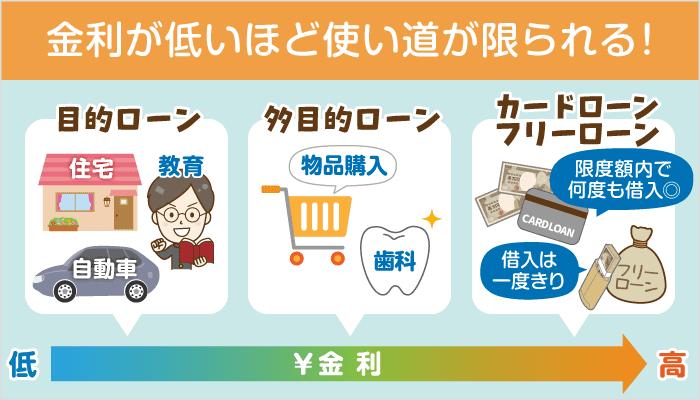 【カードローンより低金利】目的別おすすめローンの選び方【物品購入、医療費他】