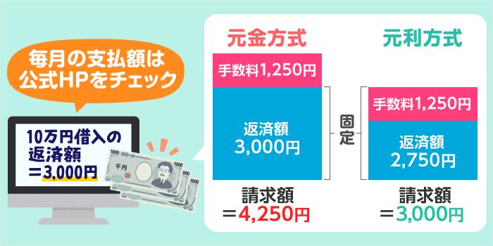 リボ払い(リボルビング方式)における毎月の支払い額の決まり方