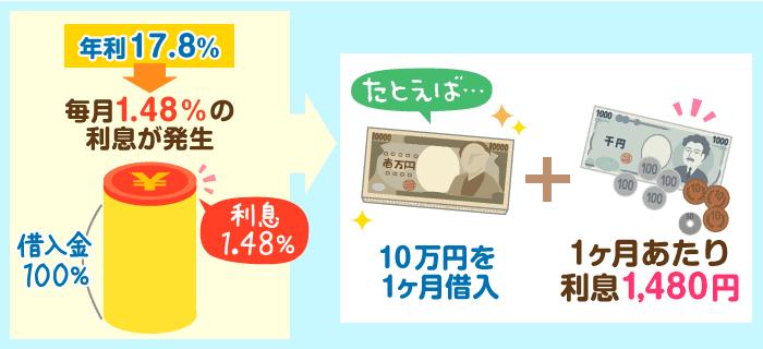 例:プロミスで10万円を1ヶ月間借りた場合、月あたりの利息は1,483円程度